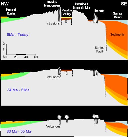 Geologia da Serra da Mantiqueira